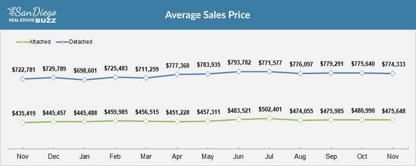 Average Home Price in San Diego, Year over Year