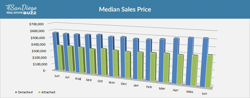 Median Home Price in San Diego, Year over Year