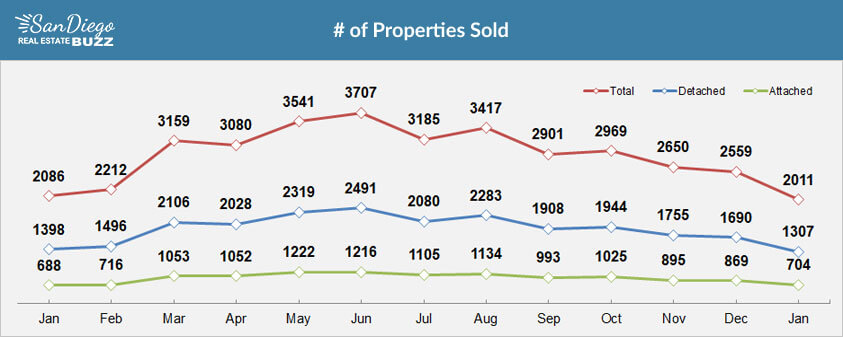 San Diego Recently Sold Homes