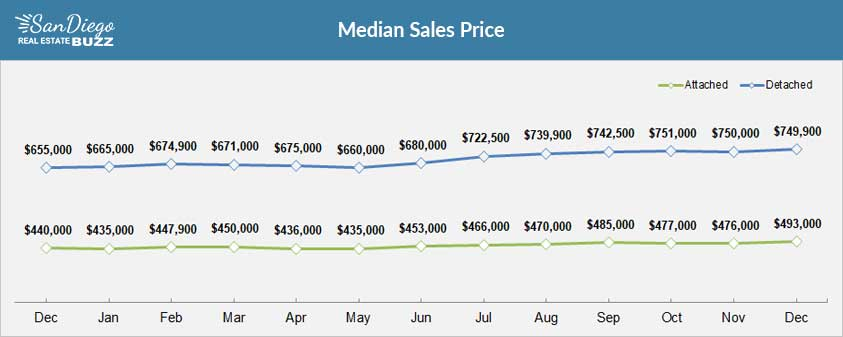 Median Home Price in San Diego